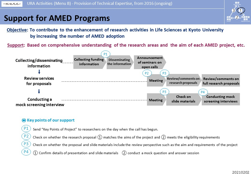 Support for AMED Programs