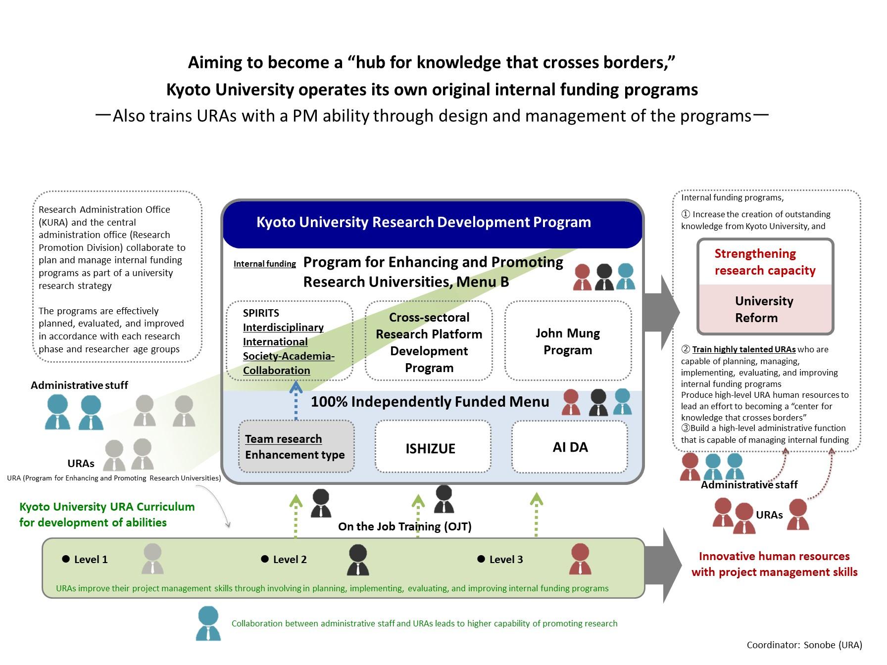 Research Development Program (RDP) – Design/management of internal funds