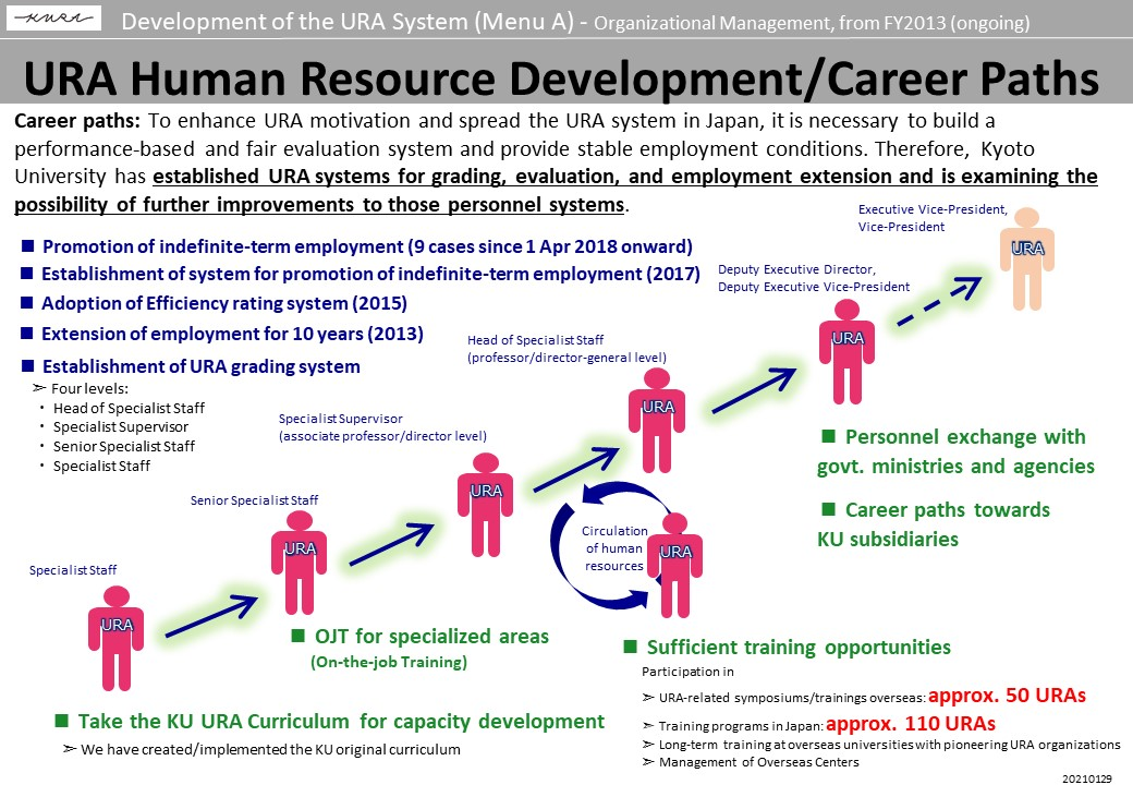 URA Human Resource Development/Career Paths