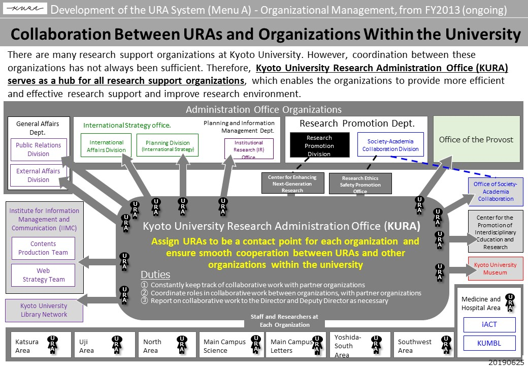 Collaboration Between URAs and Organizations Within the University