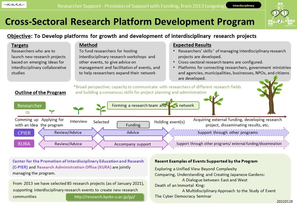 Cross-Sectoral Research Platform Development Program