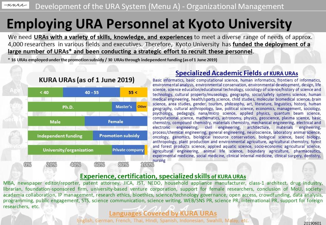 Employing URA Personnel at Kyoto University