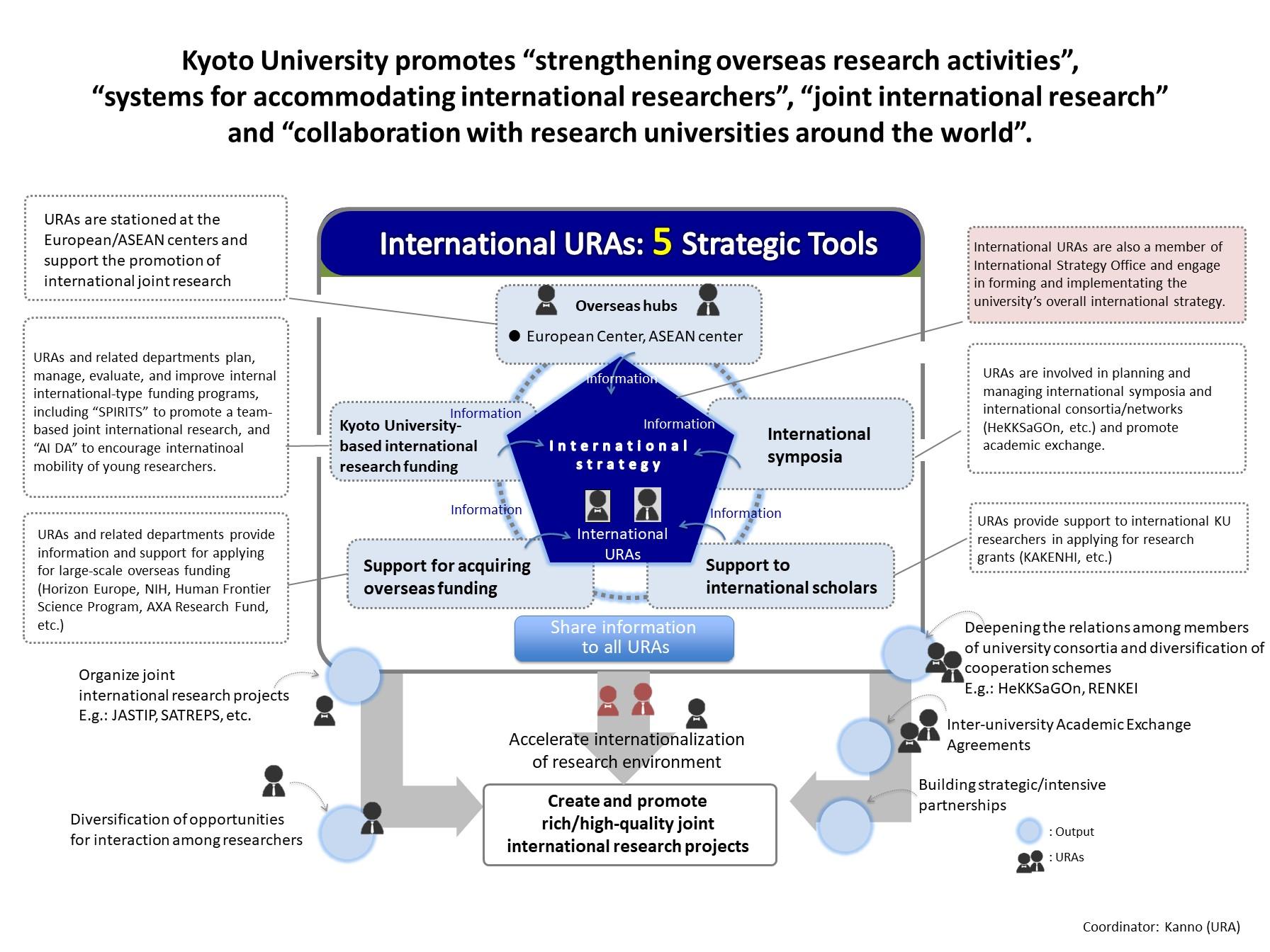 Internationalization – beyond areas/cultures