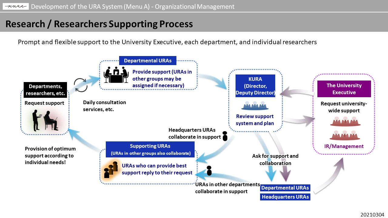 Research / Researchers Supporting Process