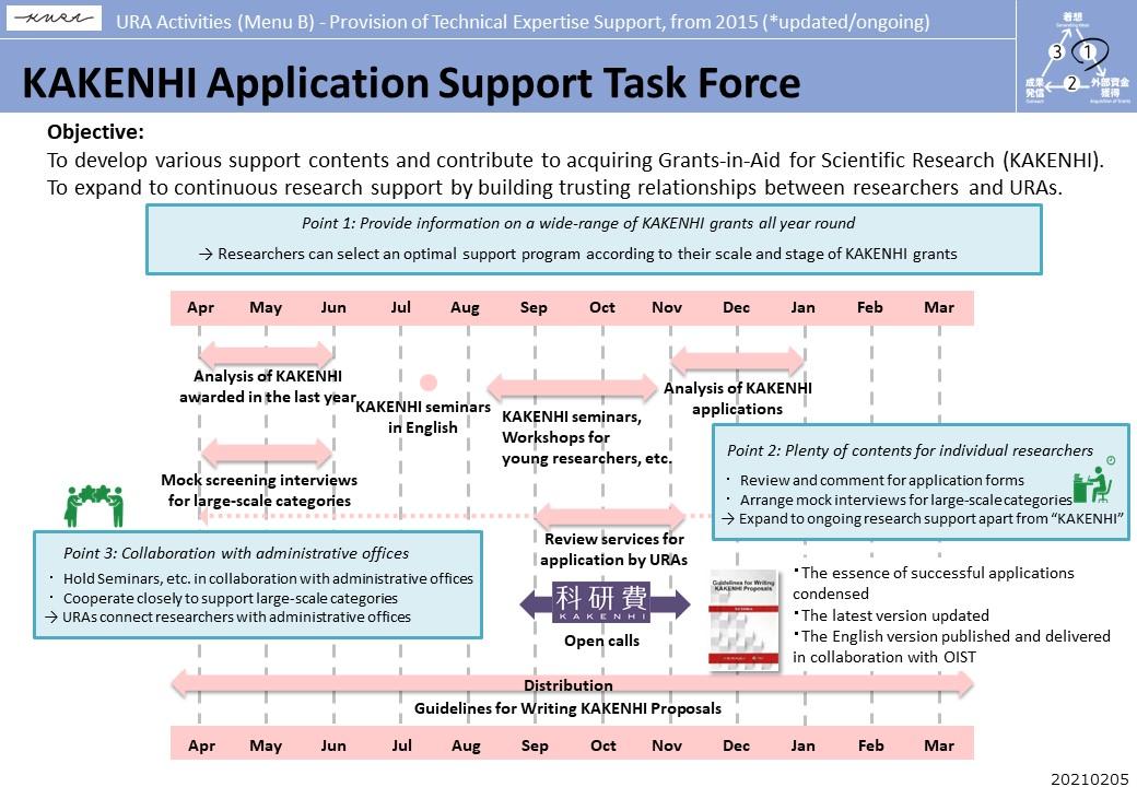 KAKENHI Application Support Task Force