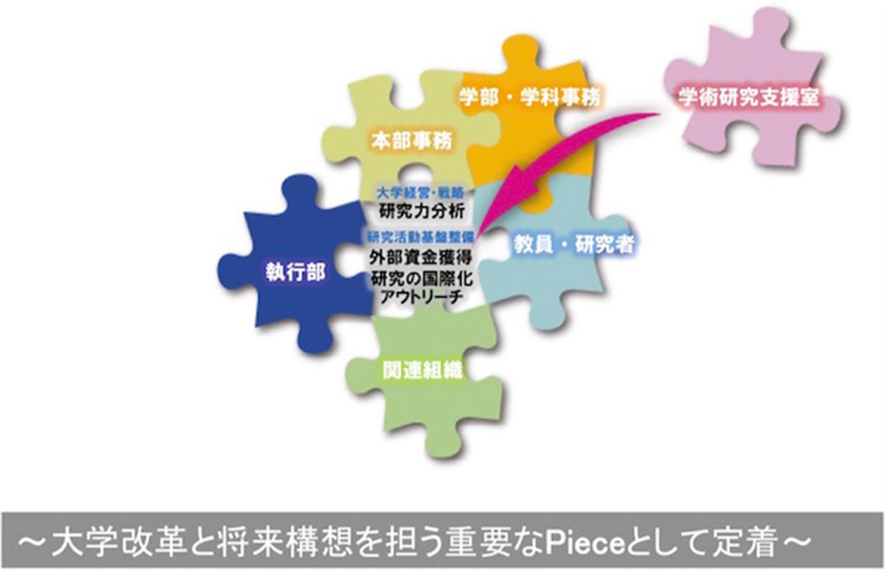 〜大学改革と将来構想を担う重要なPieceとして定着〜