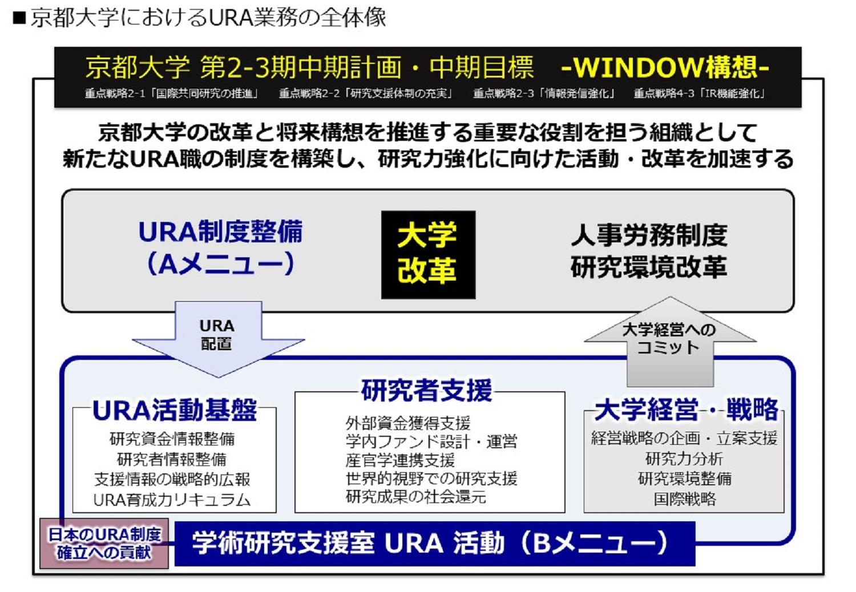 京都大学 第2-3期中期計画・中期目標 -WINDOW構想- について