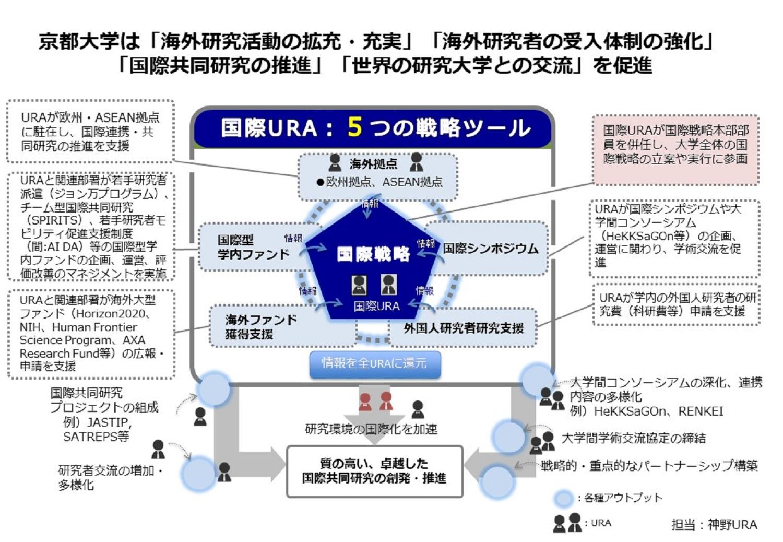 京都大学は「海外研究活動の充実」「海外研究者の受入体制の強化」「国際共同研究の促進」「世界の研究大学との交流」を促進