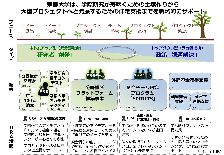 京都大学は、学祭研究が芽吹くための土壌作りから大型プロジェクトへと発展するための伴走支援までを戦略的にサポート