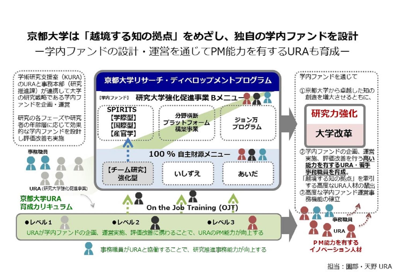 京都大学は「越境する知の拠点」を目指し、独自の学内ファンドを設計