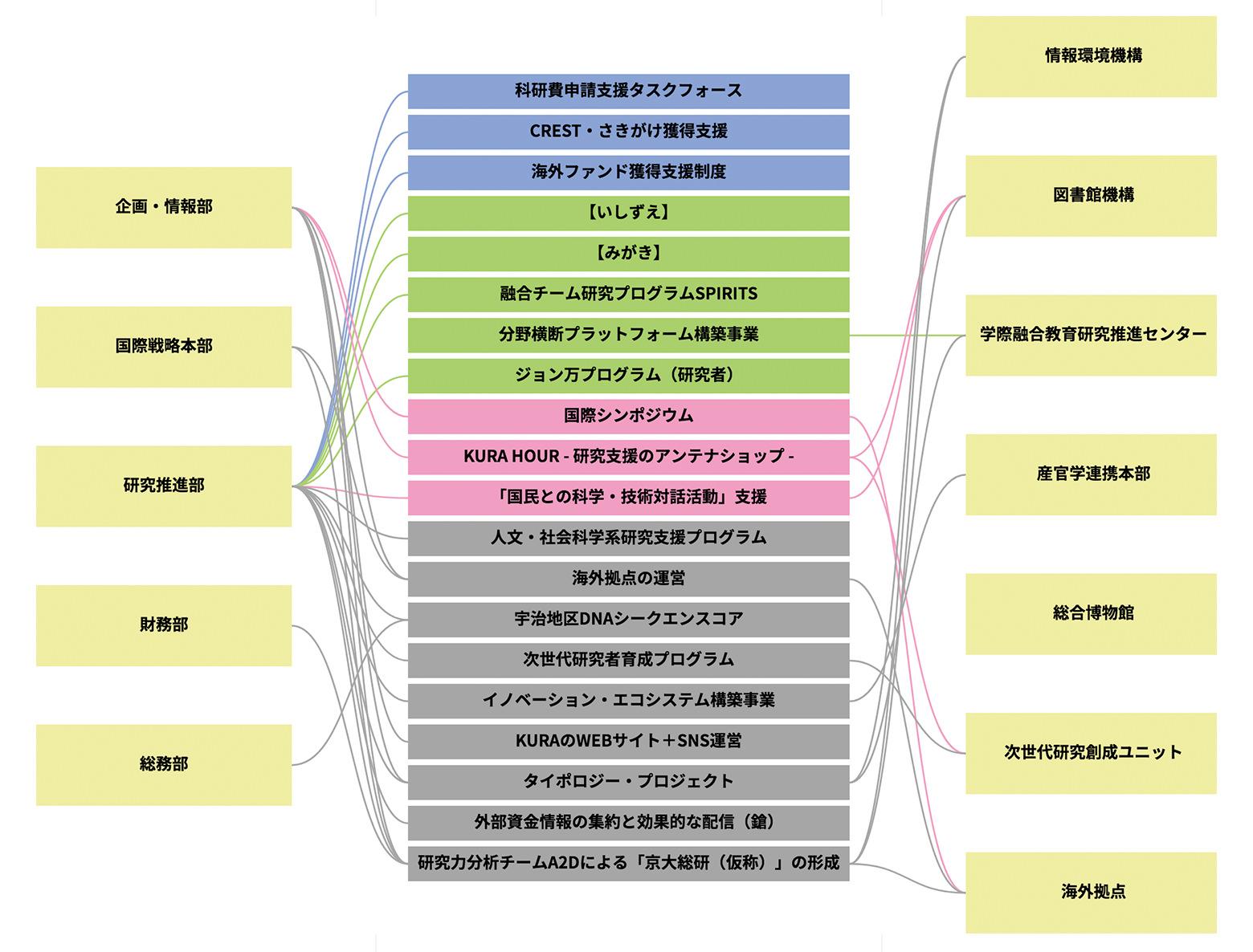URA業務と学内組織との繋がりについての図